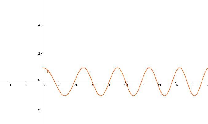 Graf funkce cosinus s parametrem cos(x^a)