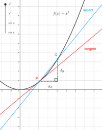 Differentiation from first principles for x^n, sin x, cos x