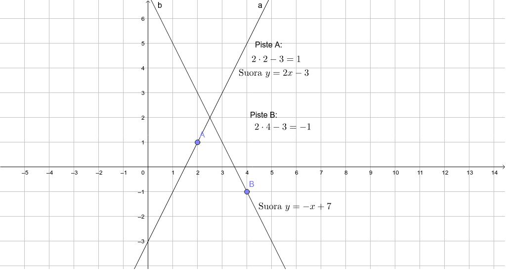 Siirrä pisteitä A ja B ja etsi, mitkä ovatleikkauspisteen koordinaatit Paina Enter aloittaaksesi