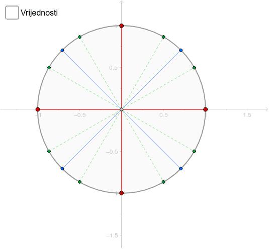 Brojevna kružnica Pritisnite Enter kako bi pokrenuli aktivnost