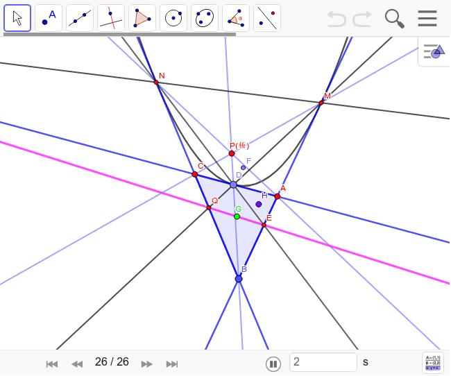 Pは△ABCと放物線の接点を結んだ直線の交点で、ジェルゴンヌの定理により一点Pで交わる。ポンスレの定理により、極線MCの極はEであり、ANの極はQとなるので、その交点Pの極線はEQを通る。これがGを通ることが言えれば証明できる。 ワークシートを始めるにはEnter キーを押してください。