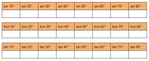 Berdasarkan uji kaji yang telah dilaksanakan, lengkapkan jadual dibawah dengan mencatat hasil dapatan diatas kertas dan cuba kesan perubahan saiz sudut terhadap nilai sinus, kosinus dan tangen.