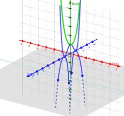 Phantom Graph (x^2+1)^2