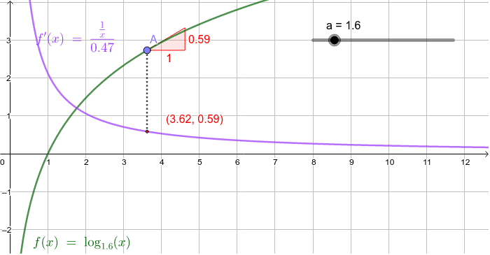 Derivacija logaritamske funkcije Pritisnite Enter kako bi pokrenuli aktivnost
