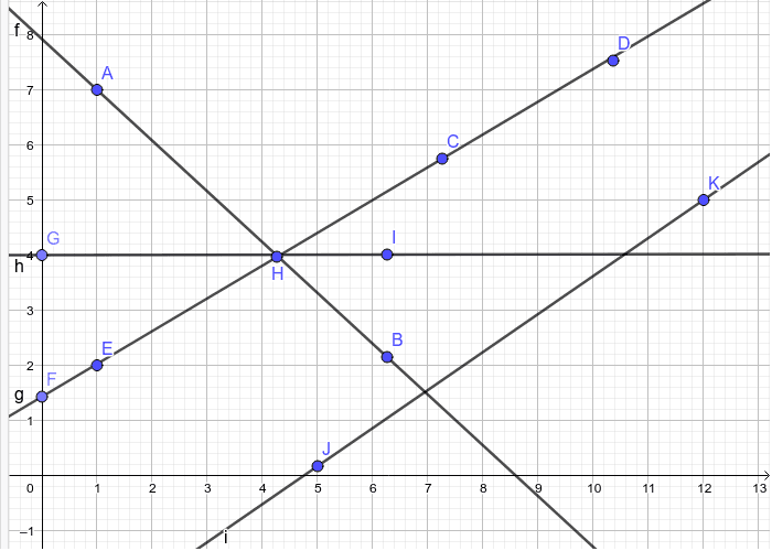 What line doesn't belong on this graph?  Press Enter to start activity