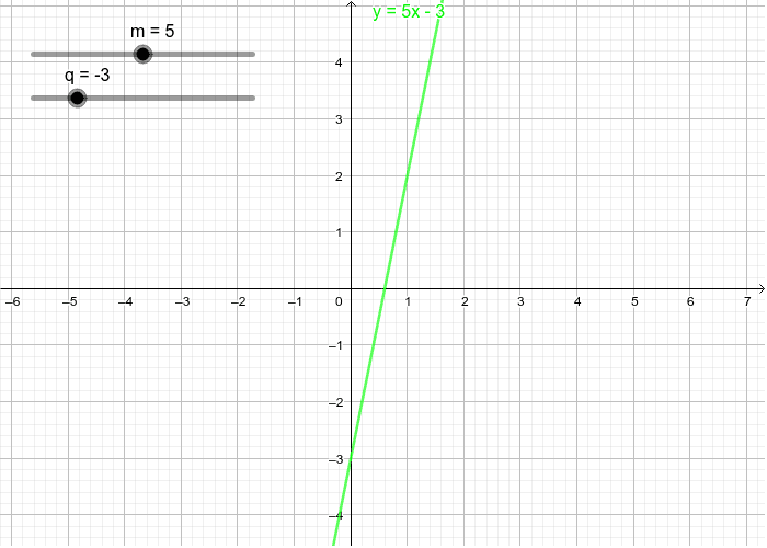 Modifica con gli slider i valori di m e q e osserva come varia la retta corrispondente. Premi Invio per avviare l'attività