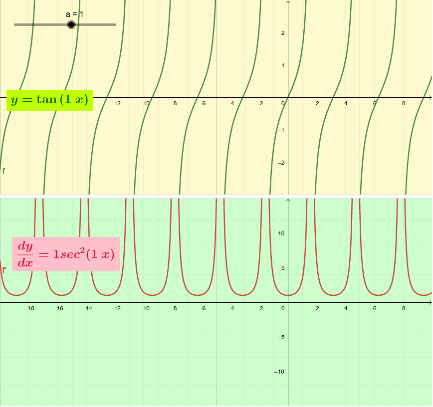 y= tanax Press Enter to start activity
