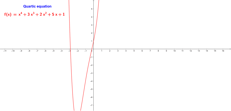 Quartic Equation: Press Enter to start activity