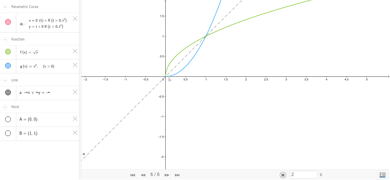Quadratische Funktion - Wurzelfunktion Drücke die Eingabetaste um die Aktivität zu starten