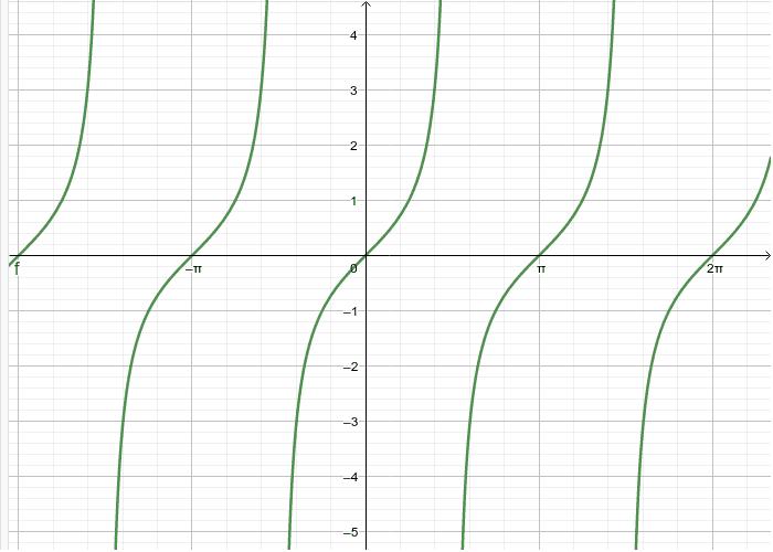 Graf funkcije tangens - tangensoida Pritisnite Enter za pokretanje.