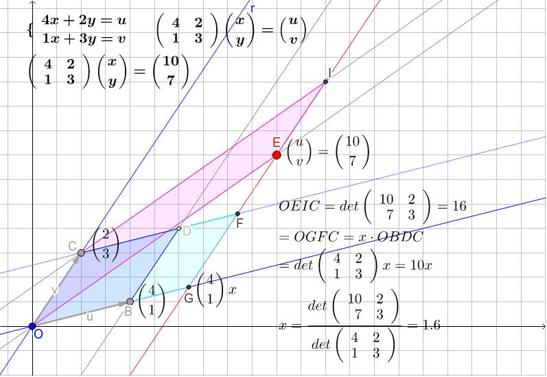 平行四辺形の面積からxを求める ワークシートを始めるにはEnter キーを押してください。
