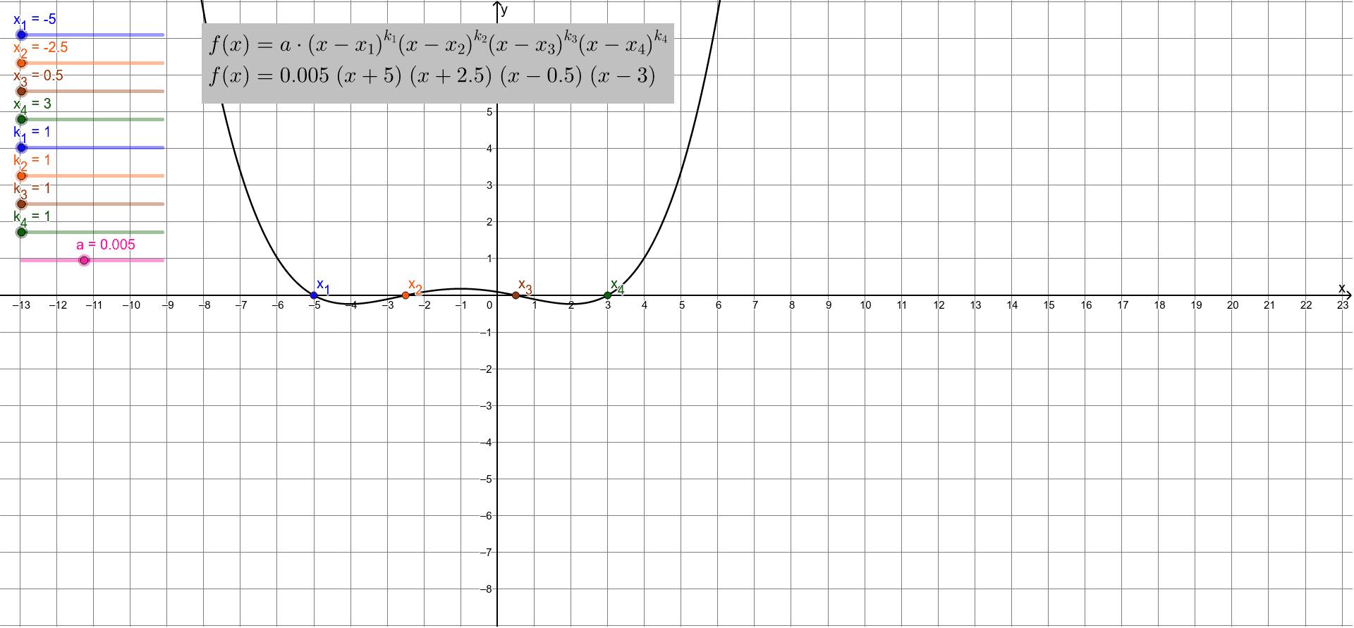 Tipp: Stelle den Öffnungsfaktor a passend ein um den Graph in y-Richtung zu strecken oder zu stauchen. Drücke die Eingabetaste um die Aktivität zu starten
