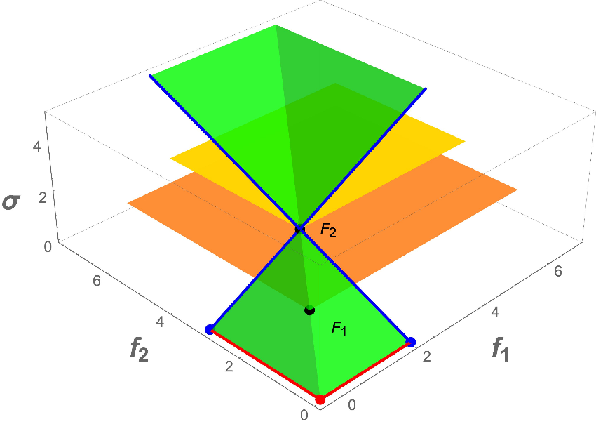"""Figure 5(c) of """"On the Extension of the DIRECT Algorithm to Multiple Objectives"""" by A. Lovison and K. Miettinen"""