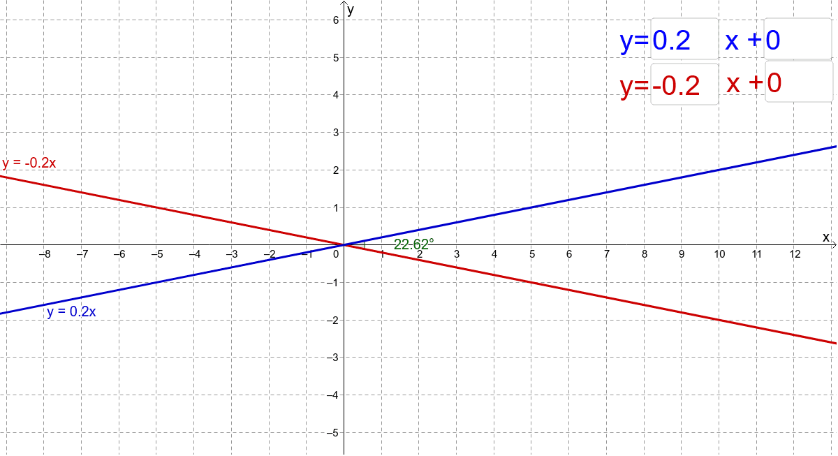 OR: Enter values for the equations to create perpendicular lines. Press Enter to start activity