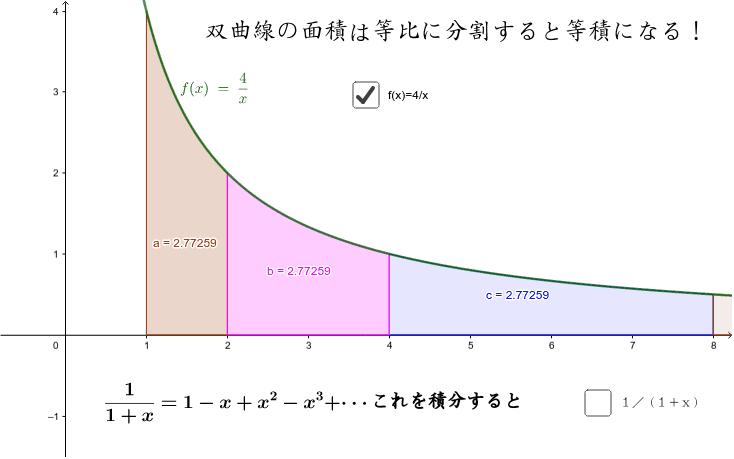 双曲線を等比に分割すると・・・なんと等積になる。つまり、かけ算が足し算になると同じ。このことから、面積は対数関数になると予想できる。等積になる証明は次のページへ。 ワークシートを始めるにはEnter キーを押してください。