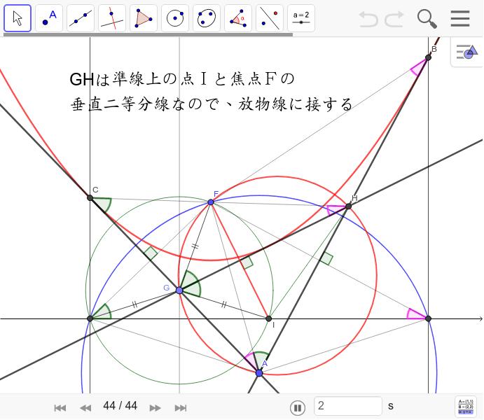「焦点とAを通る円と2接線の交点GHを結ぶと放物線の接線となる」証明は作図の順番をたどってみてください。焦点と準線上の点を結んだ線の垂直二等分線は放物線に接することを示します。 ワークシートを始めるにはEnter キーを押してください。