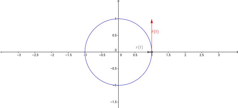 Kap. 8 Differenzialrechnung mit Kurven