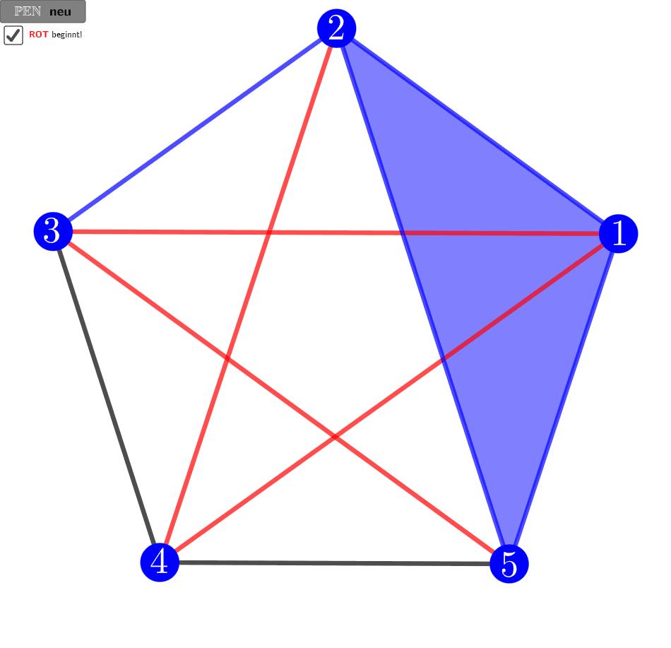 PEN ist ein Spiel auf Grundlage der Ramsey-Zahl R(3,3)>5 für zwei Parteien (Rot und Blau), die jeweils abwechselnd eine schwarze Strecke durch Anklicken in ihre Farbe umwandeln. Gewonnen hat die Partei, welche als erste ein Dreieck in ihrer Farbe legt!  Drücke die Eingabetaste um die Aktivität zu starten