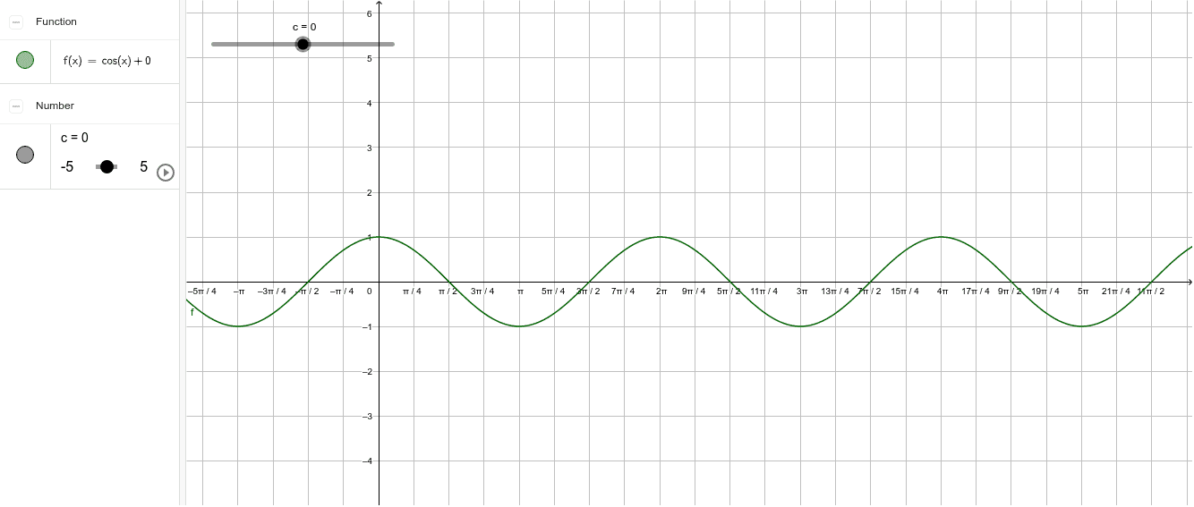 Koeffizient c bei Cosinusfunktionen Drücke die Eingabetaste um die Aktivität zu starten