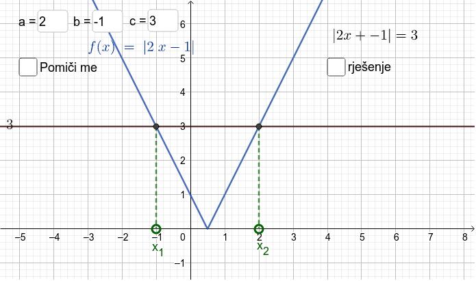 Upiši koeficijente a, b i c, prouči graf, riješi jednadžbu i provjeri točnost rješenja. Pritisnite Enter za pokretanje.