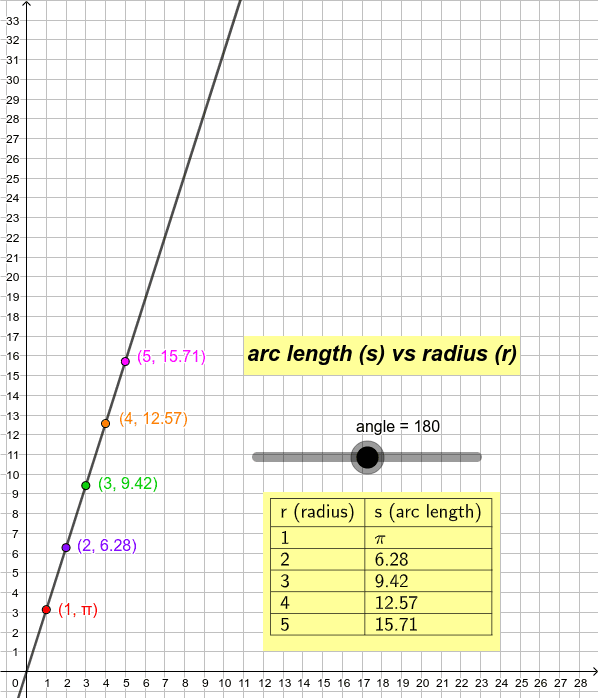 Plotting s vs r for r=1, 2, 3, 4, 5 gives the following graph: Press Enter to start activity