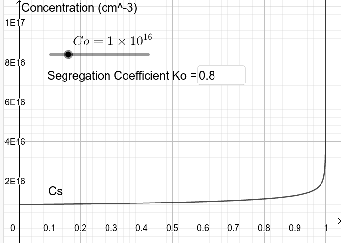 Plot of the concentration of impurities in the solid Press Enter to start activity