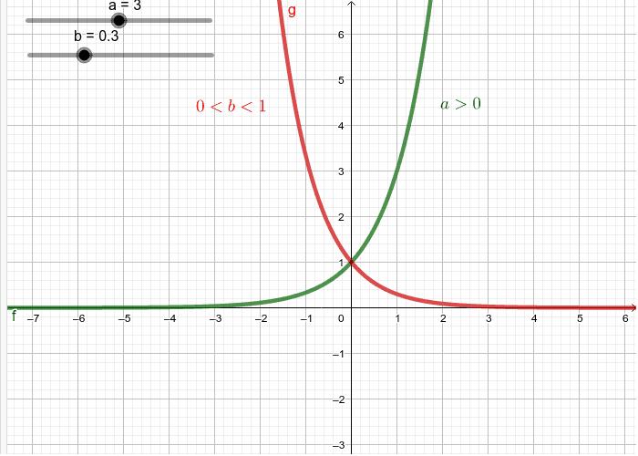 Graf eksponencijalne funkcije Pritisnite Enter za pokretanje.