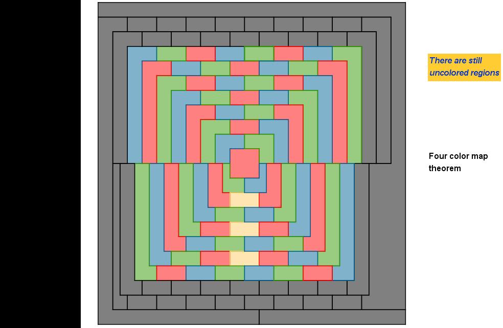 Four colors theorem