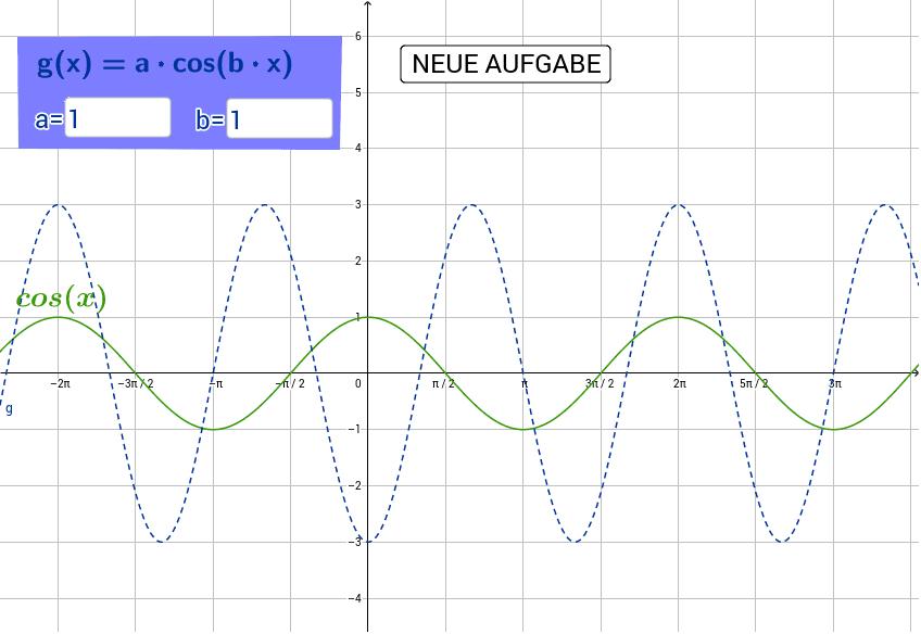 Der Graph der Standardcosinusfunktion ist grün eingefärbt. Lies die gesuchten Parameter der blau dargestellten Funktion ab und gib sie in die Eingabefelder im blauen Kästchen ein. Drücke die Eingabetaste um die Aktivität zu starten