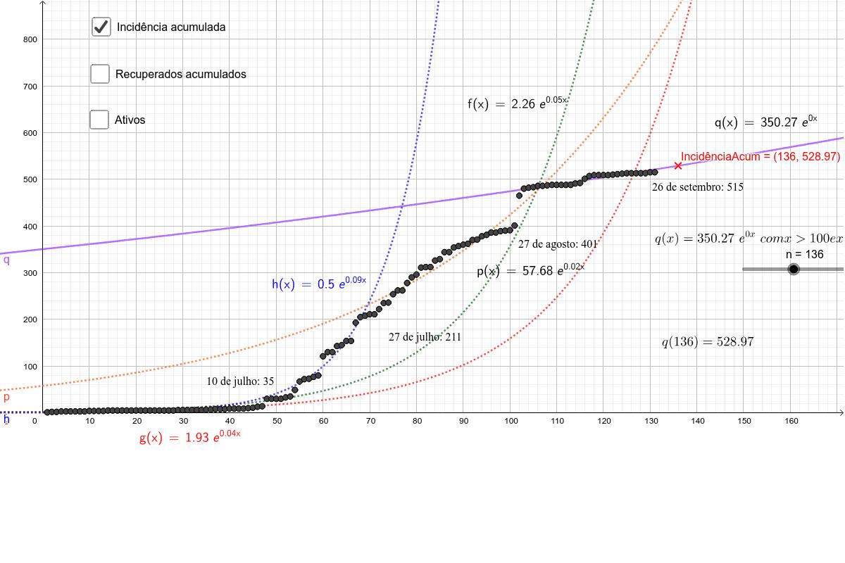 COVID19 Capanema PR: casos atuais do corona vírus e projeções modeladas por funções exponenciais e logísticas no software GeoGebra Press Enter to start activity