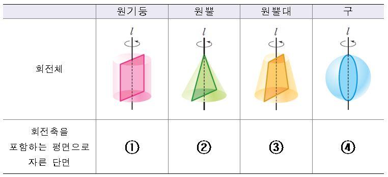 문제6. 주어진 회전체를 회전축을 포함하는 평면으로 자른 단면을 ①~④ 순서대로 쓰시오.