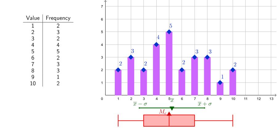 Se ha preguntado a unas personas cuántos libros han leído en el último año y los resultados han sido los que se muestran en el gráfico, siendo x el número de libros leídos e y el número de personas que han respondido. Presiona Intro para comenzar la actividad