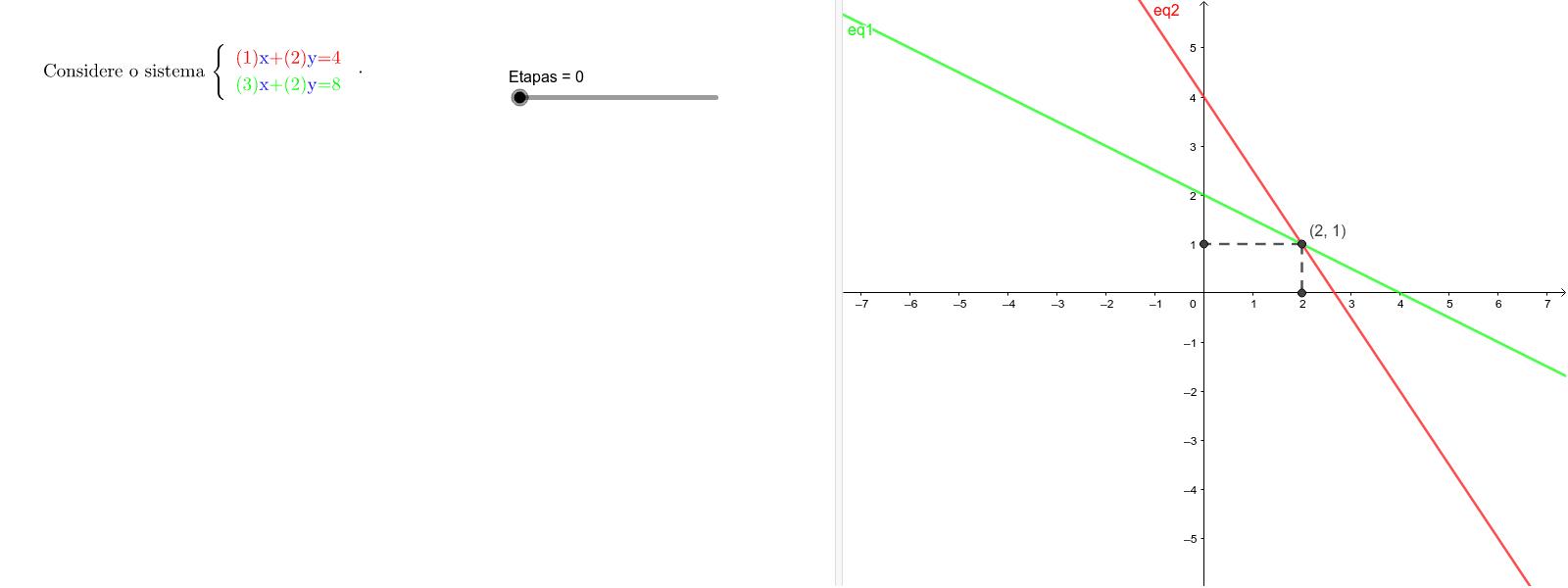 Como determinar a solução do sistema pelo método de Substituição? (as coordenadas do ponto de intersecção) Press Enter to start activity