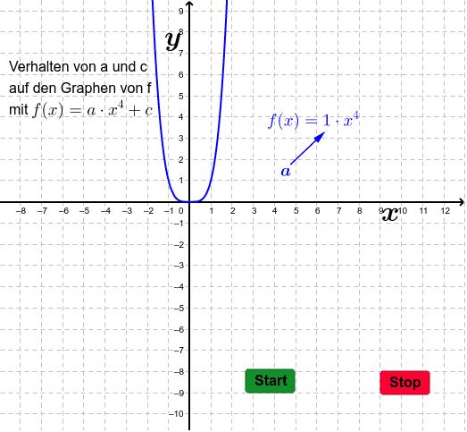 Funktionsverhalten einer Potenzfunktion 4 Drücke die Eingabetaste um die Aktivität zu starten